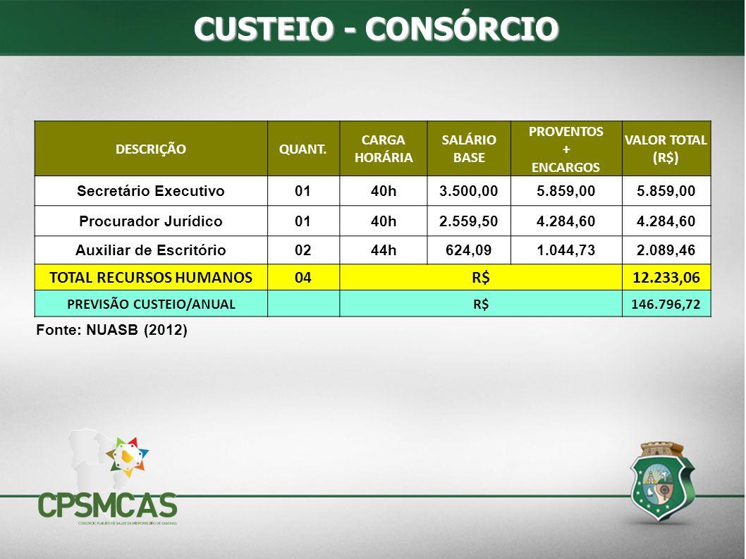CUSTEIO - CONSÓRCIO DESCRIÇÃOQUANT. CARGA HORÁRIA SALÁRIO BASE PROVENTOS + ENCARGOS VALOR TOTAL (R$) Secretário Executivo0140h3.500,005.859,00 Procura