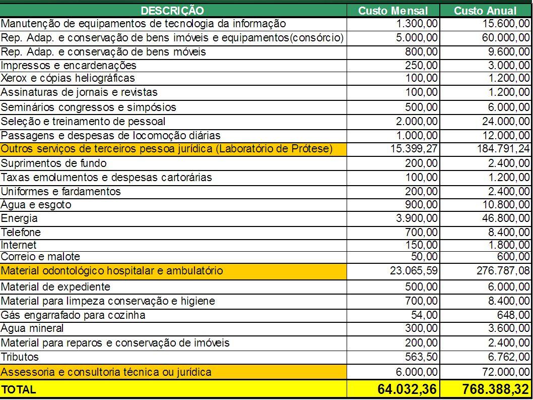 PROPORÇÕES DOS REPASSES MUNICIPAIS – CEO-R 22ª CRES CASCAVEL MUNICÍPIO POPULAÇÃO MÉDIA DO ICMS 2011 (R$) VALOR DO RATEIO TOTAL % CRES % (ICMS) R$ Oferta mensal proporcional BEBERIBE49.84616,68%307.631,754,66% 14.336,10 92 CASCAVEL66.83422,37%417.928,644,60% 19.221,98 122 CHOROZINHO18.9316,34%159.833,343,41% 5.444,70 34 HORIZONTE56.82919,02%2.561.586,590,64% 16.344,47 103 OCARA24.1938,10%126.988,315,48% 6.958,10 45 PACAJÚS63.20221,15%938.760,791,94% 18.177,39 116 PINDORETAMA18.9696,35%185.816,372,94% 5.455,63 34 TOTAL298.804100,00%4.698.545,79 85.938,38 546 Fonte: NUASB/2012 CONTRATOS DE RATEIO_CEO-R CASCAVEL 22ª CRES CONTRATOS DE RATEIO_CEO-R CASCAVEL 22ª CRES