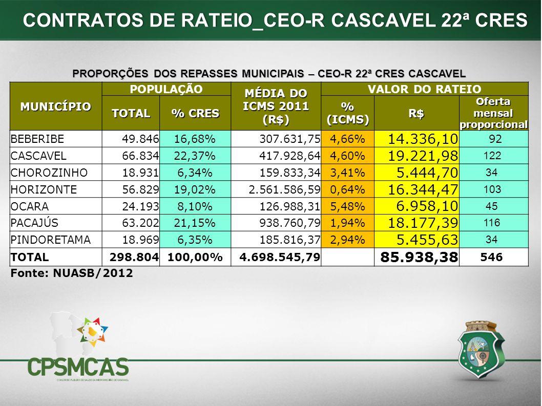 PROPORÇÕES DOS REPASSES MUNICIPAIS – CEO-R 22ª CRES CASCAVEL MUNICÍPIO POPULAÇÃO MÉDIA DO ICMS 2011 (R$) VALOR DO RATEIO TOTAL % CRES % (ICMS) R$ Ofer