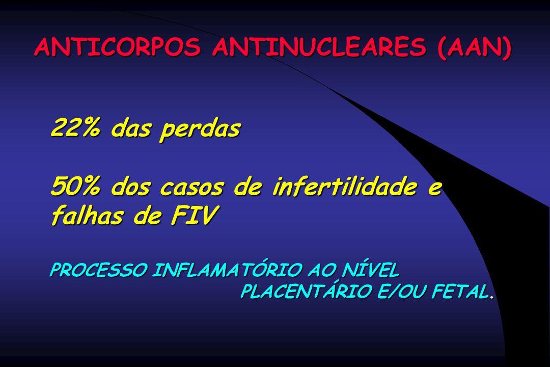 ANTICORPOS ANTINUCLEARES (AAN) 22% das perdas 50% dos casos de infertilidade e falhas de FIV PROCESSO INFLAMATÓRIO AO NÍVEL PLACENTÁRIO E/OU FETAL. PL