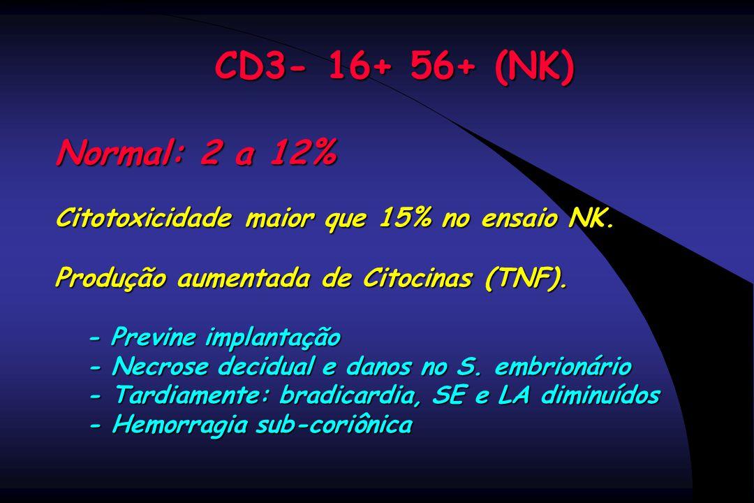 CD3- 16+ 56+ (NK) Normal: 2 a 12% Citotoxicidade maior que 15% no ensaio NK. Produção aumentada de Citocinas (TNF). - Previne implantação - Previne im