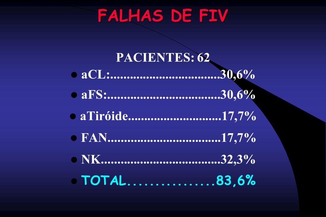 FALHAS DE FIV PACIENTES: 62 aCL:..................................30,6% aFS:...................................30,6% aTiróide.........................