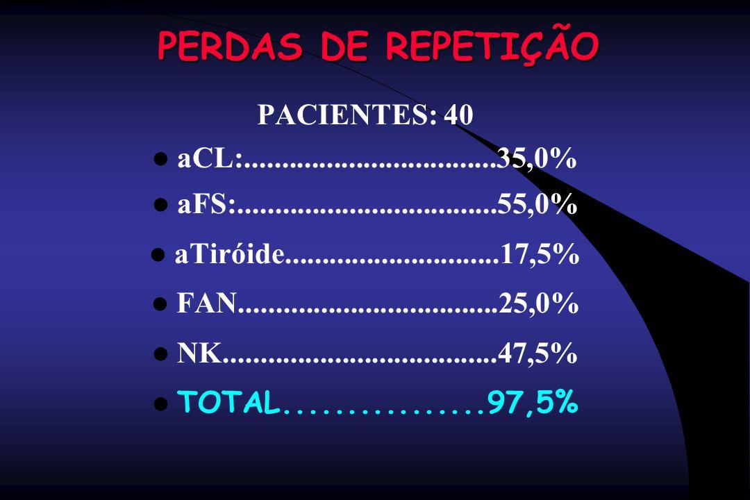 PERDAS DE REPETIÇÃO PACIENTES: 40 aCL:..................................35,0% aFS:...................................55,0% aTiróide...................