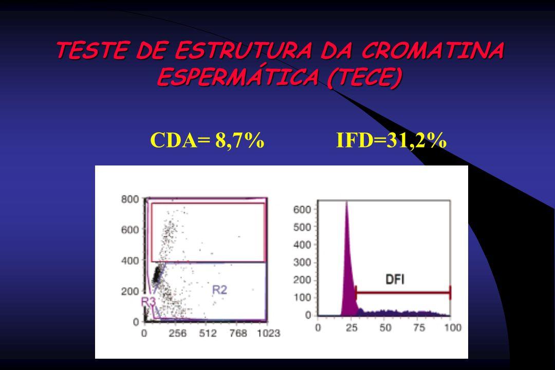 TESTE DE ESTRUTURA DA CROMATINA ESPERMÁTICA (TECE) CDA= 8,7% IFD=31,2%