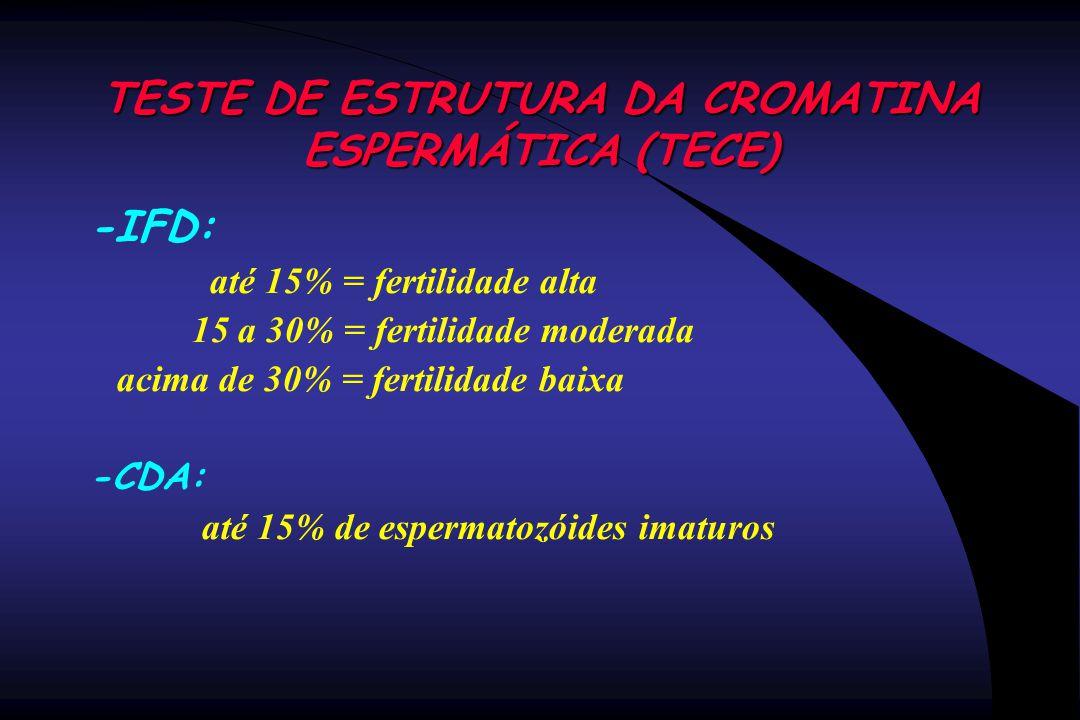 TESTE DE ESTRUTURA DA CROMATINA ESPERMÁTICA (TECE) -IFD: até 15% = fertilidade alta 15 a 30% = fertilidade moderada acima de 30% = fertilidade baixa -