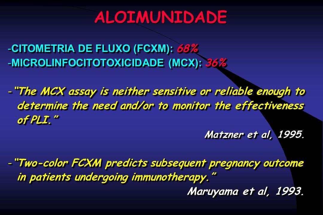 """ALOIMUNIDADE -CITOMETRIA DE FLUXO (FCXM): 68% -MICROLINFOCITOTOXICIDADE (MCX): 36% -""""The MCX assay is neither sensitive or reliable enough to determin"""