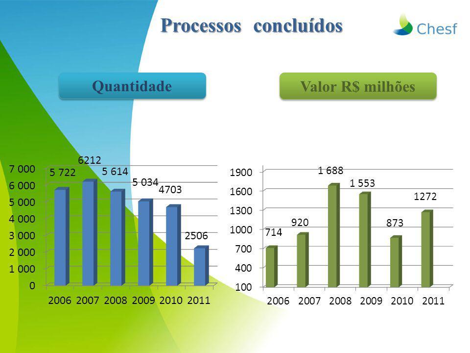 Processos concluídos Valor R$ milhões Quantidade