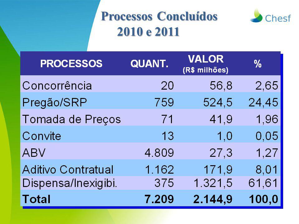 Processos Concluídos 2010 e 2011 2010 e 2011