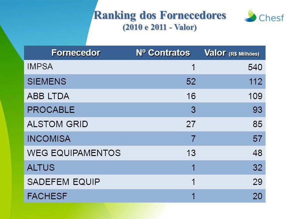 Ranking dos Fornecedores (2010 e 2011 - Valor) Fornecedor Nº Contratos Valor (R$ Milhões) IMPSA 1540 SIEMENS52112 ABB LTDA16109 PROCABLE393 ALSTOM GRID2785 INCOMISA757 WEG EQUIPAMENTOS1348 ALTUS132 SADEFEM EQUIP129 FACHESF120