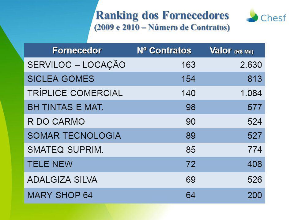 Ranking dos Fornecedores (2009 e 2010 – Número de Contratos) Fornecedor Nº Contratos Valor (R$ Mil) SERVILOC – LOCAÇÃO1632.630 SICLEA GOMES154813 TRÍP