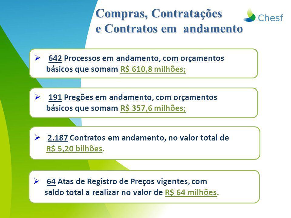 Compras, Contratações e Contratos em andamento  642 Processos em andamento, com orçamentos básicos que somam R$ 610,8 milhões;  2.187 Contratos em andamento, no valor total de R$ 5,20 bilhões.