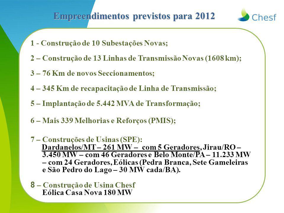 Empreendimentos previstos para 2012 1 - Construção de 10 Subestações Novas; 2 – Construção de 13 Linhas de Transmissão Novas (1608 km); 3 – 76 Km de novos Seccionamentos; 4 – 345 Km de recapacitação de Linha de Transmissão; 5 – Implantação de 5.442 MVA de Transformação; 6 – Mais 339 Melhorias e Reforços (PMIS); 7 – Construções de Usinas (SPE): Dardanelos/MT – 261 MW – com 5 Geradores, Jirau/RO – 3.450 MW – com 46 Geradores e Belo Monte/PA – 11.233 MW – com 24 Geradores, Eólicas (Pedra Branca, Sete Gameleiras e São Pedro do Lago – 30 MW cada/BA).