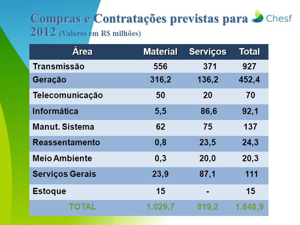Compras e Contratações previstas para 2012 Compras e Contratações previstas para 2012 (Valores em R$ milhões) ÁreaMaterialServiçosTotal Transmissão556 371927 Geração316,2136,2452,4 Telecomunicação5020 70 Informática5,5 86,6 92,1 Manut.