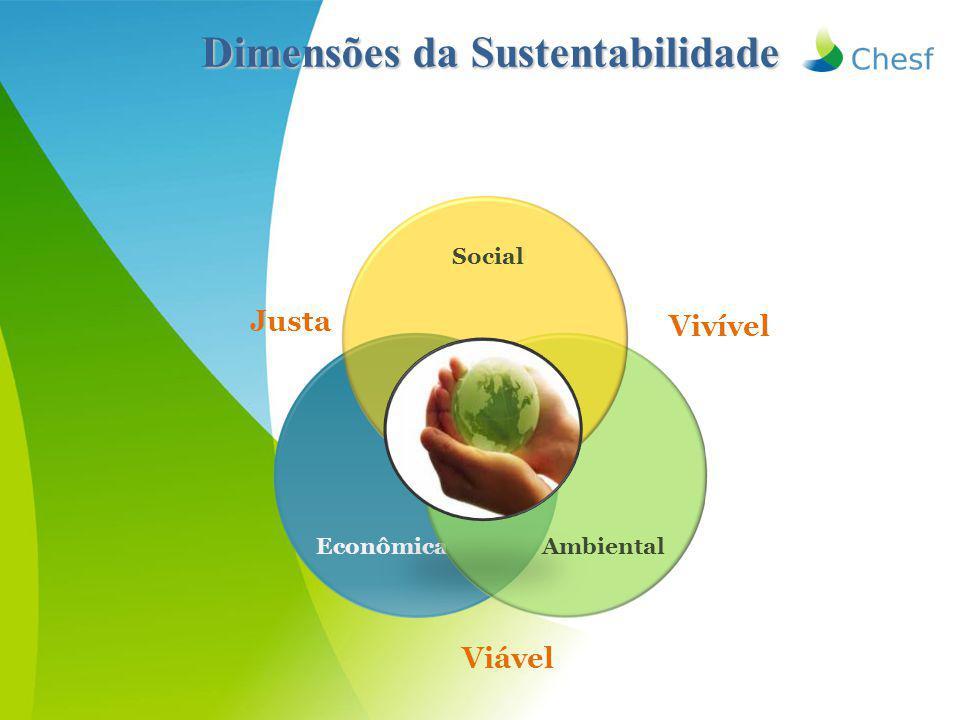 Dimensões da Sustentabilidade EconômicaAmbiental Social Viável Vivível Justa