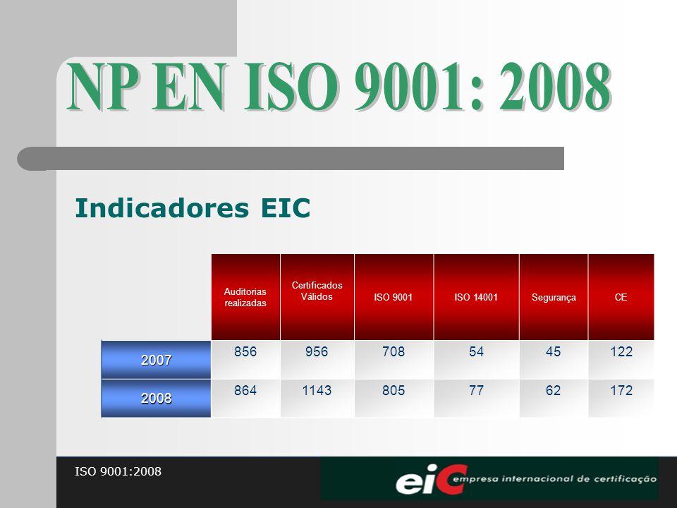 ISO 9001:2008 Indicadores EIC Auditorias realizadas Certificados Válidos ISO 9001ISO 14001SegurançaCE2007 8569567085445122 2008 86411438057762172