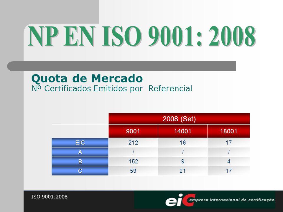 ISO 9001:2008 Quota de Mercado Nº Certificados Emitidos por Referencial 2008 (Set) 90011400118001 EIC2121617 A/// B15294 C592117