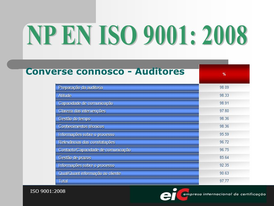 ISO 9001:2008 Converse connosco - Auditores % Preparação da auditoria 98.09 Atitude 98.33 Capacidade de comunicação 98.91 Clareza das intervenções 97.