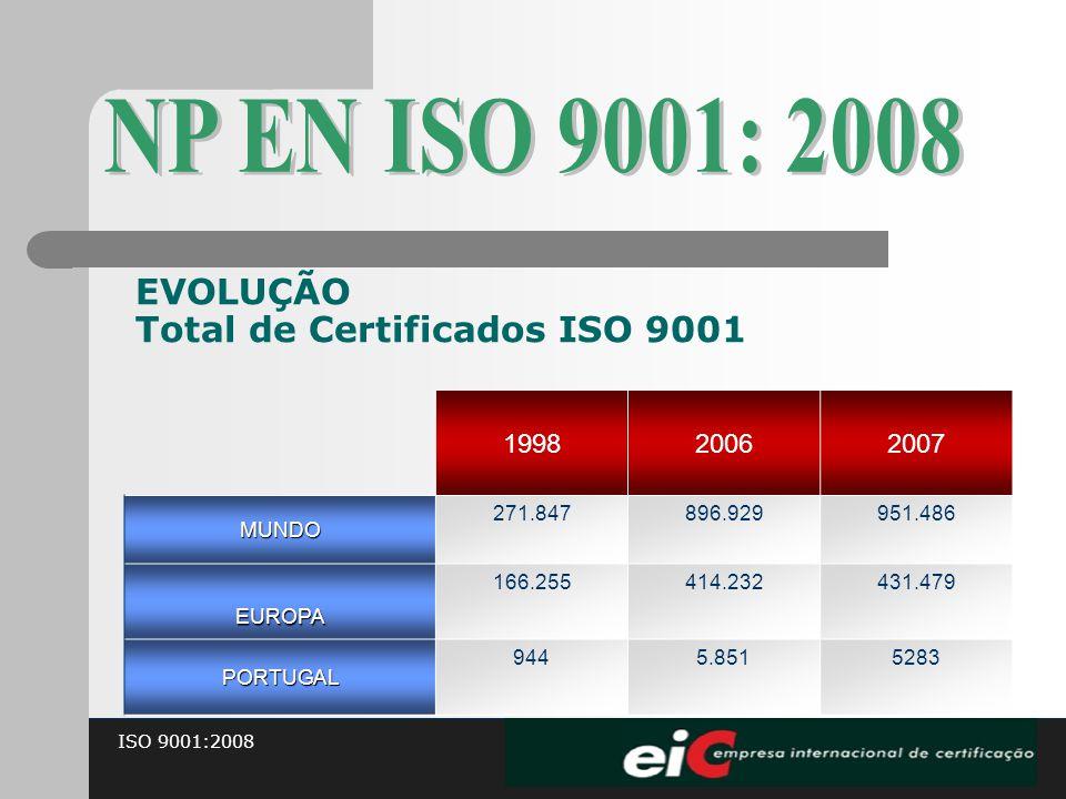 ISO 9001:2008 EVOLUÇÃO Total de Certificados ISO 9001 199820062007MUNDO 271.847896.929951.486 EUROPA 166.255414.232431.479 PORTUGAL 9445.8515283