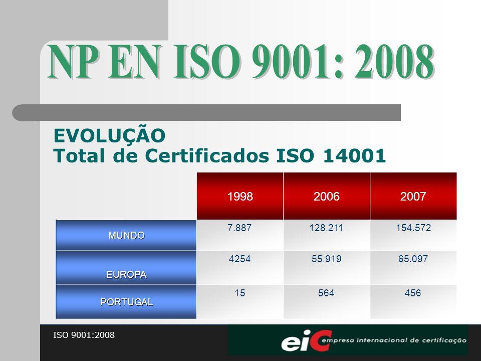 ISO 9001:2008 EVOLUÇÃO Total de Certificados ISO 14001 199820062007MUNDO 7.887128.211154.572 EUROPA 425455.91965.097 PORTUGAL 15564456