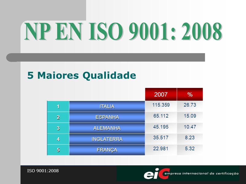 ISO 9001:2008 5 Maiores Qualidade 2007%1ITALIA 115.35926.73 2ESPANHA 65.11215.09 3ALEMANHA 45.19510.47 4INGLATERRA 35.5178.23 5FRANÇA 22.9815.32