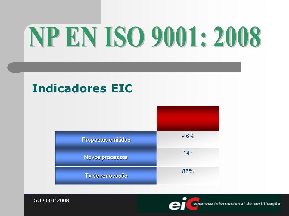 ISO 9001:2008 Indicadores EIC Propostas emitidas + 6% Novos processos 147 Tx de renovação 85%