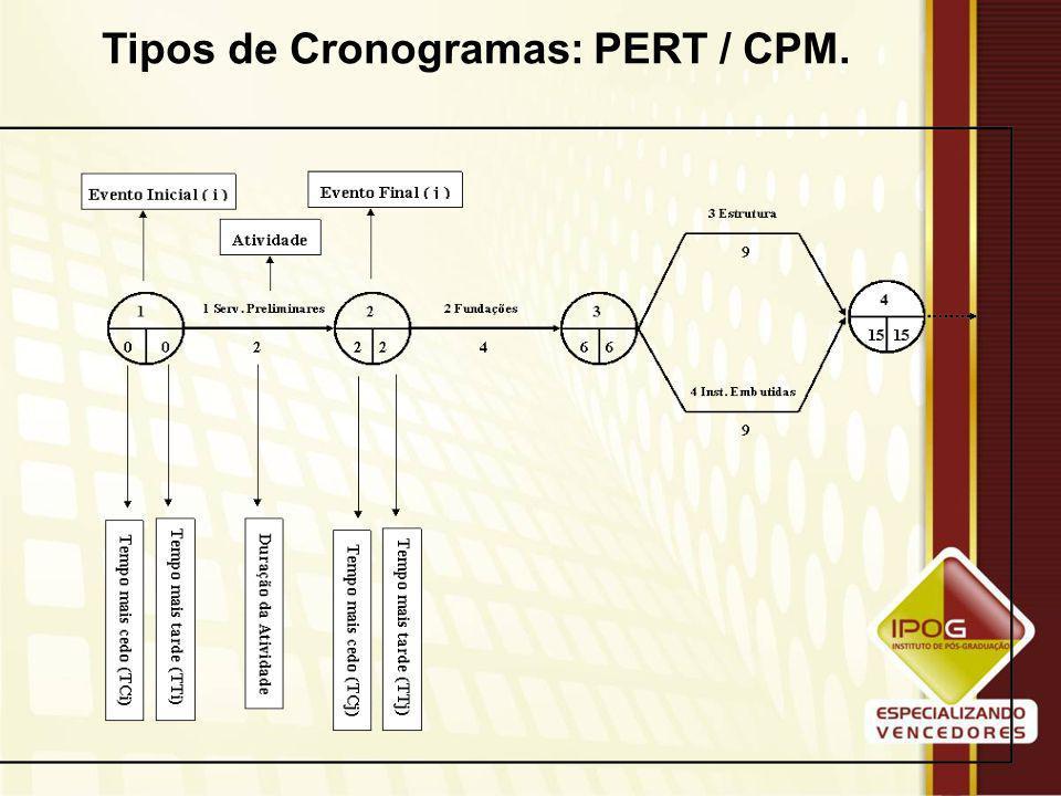 Tipos de Cronogramas: PERT / CPM. Os passos que precedem a montagem da rede PERT / CPM são: –Execução da lista das atividades que serão executadas na