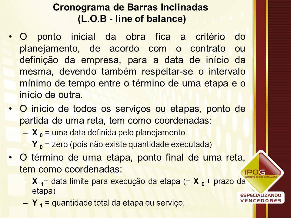 Cronograma de Barras Inclinadas (L.O.B - line of balance) É uma especialização das barras horizontais. Trabalha com barras inclinadas em relação à lin