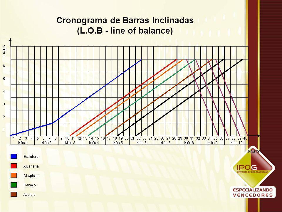 Cronograma de Barras Inclinadas (L.O.B - line of balance) A data final de cada serviço é obtida através da seguinte equação: P = Q x ( I / N ) onde: P = prazo para execução dos serviços Q = quantidade total dos serviços I = índice de produtividade de um operário N = nº de operários disponíveis para realizar o serviço As datas limites, então: DL = Di + P onde:  DL = data limite de serviço  Di = data inicial do serviço  P = prazo para a execução do serviço As datas limites acumuladas não podem exceder o prazo final da obra.