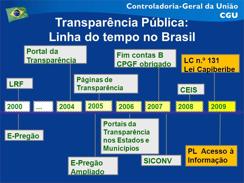 Transparência Pública: Linha do tempo no Brasil E-Pregão Ampliado Páginas de Transparência Portais da Transparência nos Estados e Municípios SICONV Fi