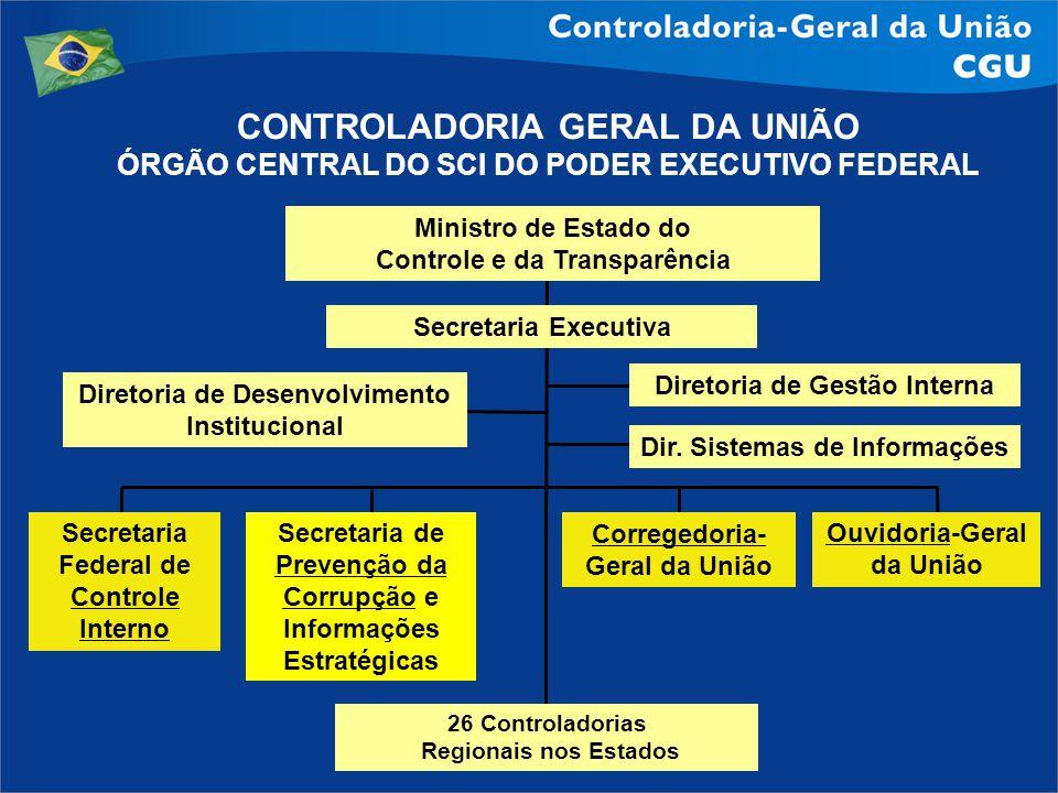 Secretaria Federal de Controle Interno Ouvidoria-Geral da União Corregedoria- Geral da União Secretaria de Prevenção da Corrupção e Informações Estrat