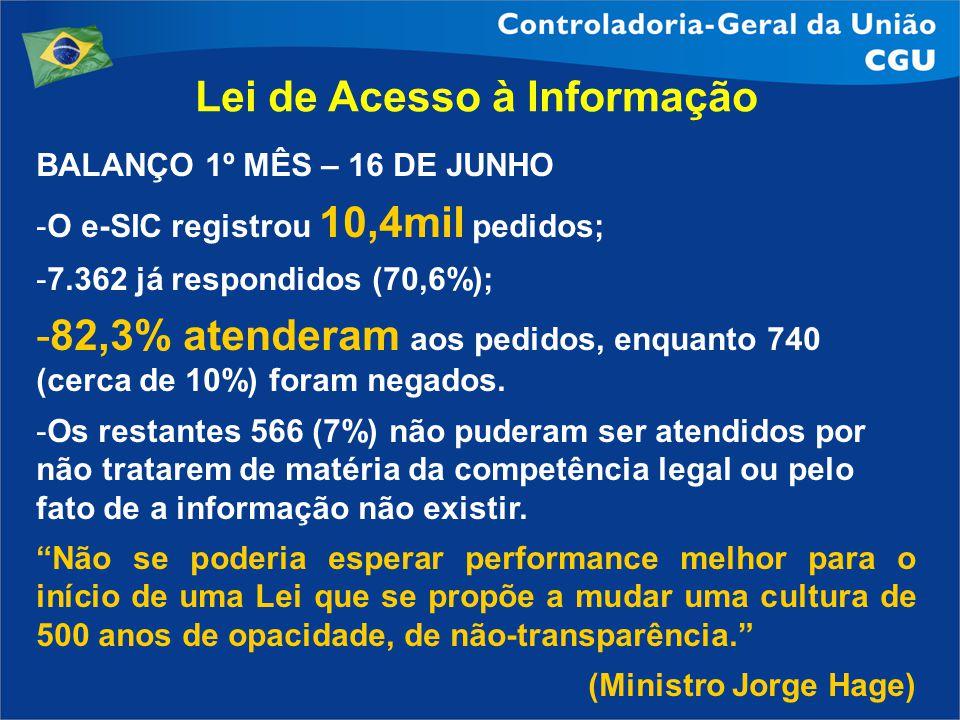 Lei de Acesso à Informação BALANÇO 1º MÊS – 16 DE JUNHO -O e-SIC registrou 10,4mil pedidos; -7.362 já respondidos (70,6%); -82,3% atenderam aos pedido
