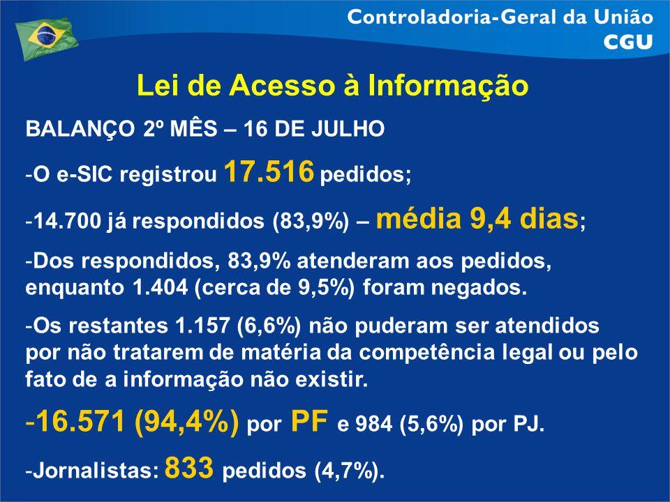 Lei de Acesso à Informação BALANÇO 2º MÊS – 16 DE JULHO -O e-SIC registrou 17.516 pedidos; -14.700 já respondidos (83,9%) – média 9,4 dias ; -Dos resp