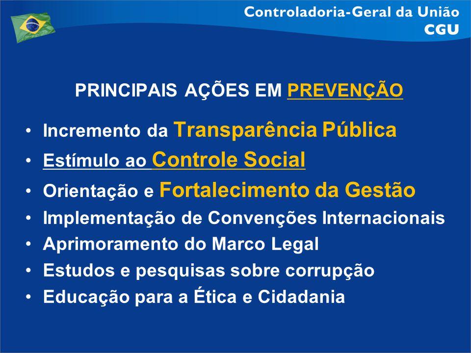 PRINCIPAIS AÇÕES EM PREVENÇÃO Incremento da Transparência Pública Estímulo ao Controle Social Orientação e Fortalecimento da Gestão Implementação de C
