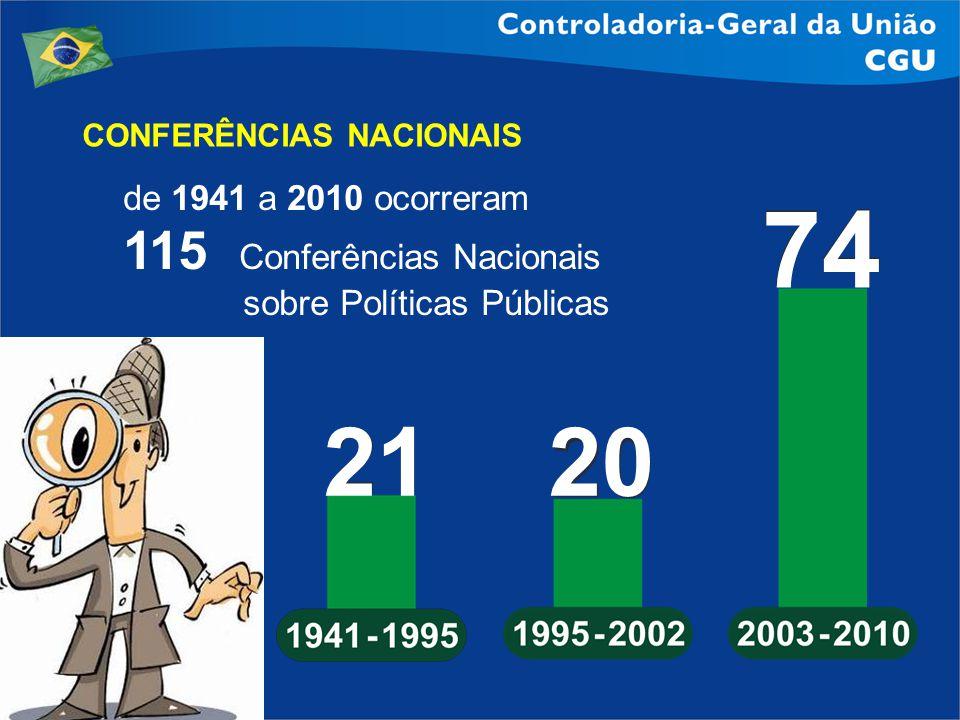 CONFERÊNCIAS NACIONAIS de 1941 a 2010 ocorreram 115 Conferências Nacionais sobre Políticas Públicas 21 20 74
