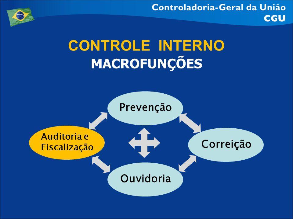MACROFUNÇÕES Correição Ouvidoria Auditoria e Fiscalização Prevenção CONTROLE INTERNO