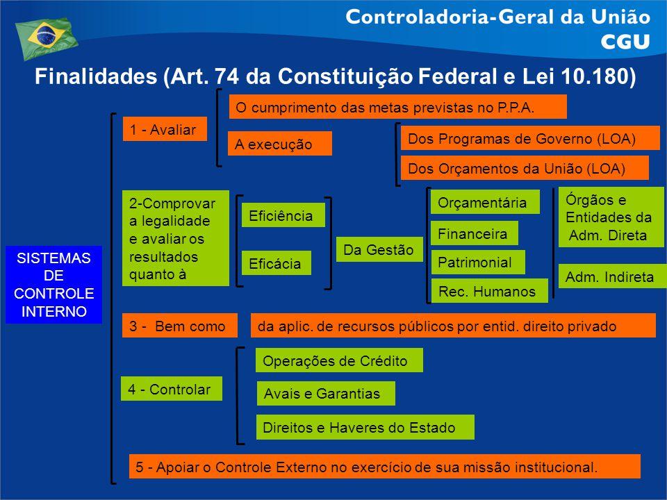 SISTEMAS DE CONTROLE INTERNO 5 - Apoiar o Controle Externo no exercício de sua missão institucional. Finalidades (Art. 74 da Constituição Federal e Le