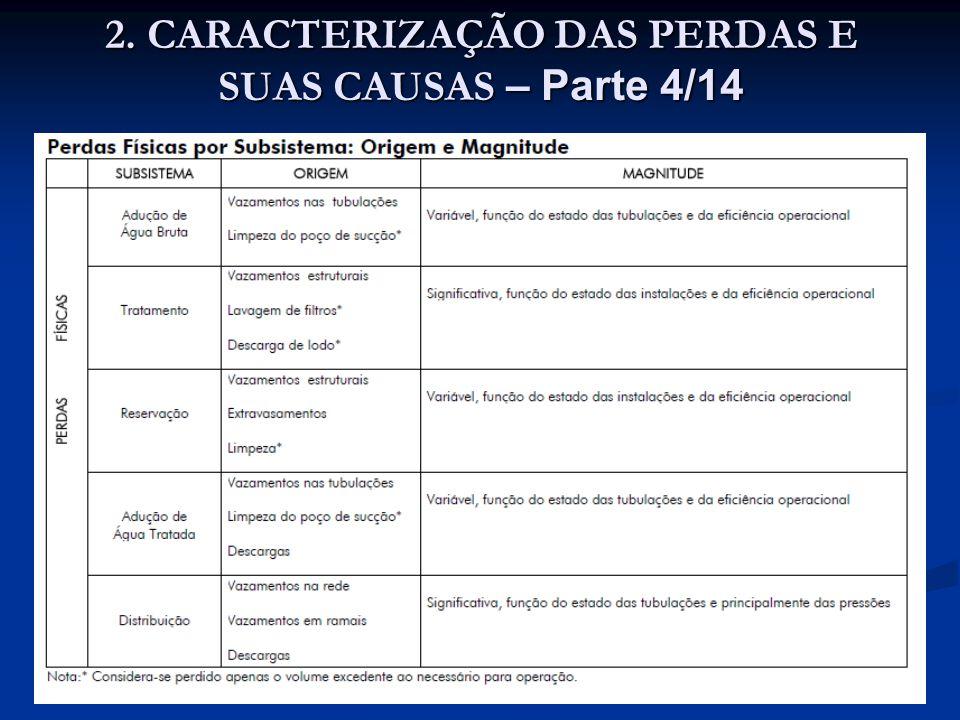 2. CARACTERIZAÇÃO DAS PERDAS E SUAS CAUSAS – Parte 4/14
