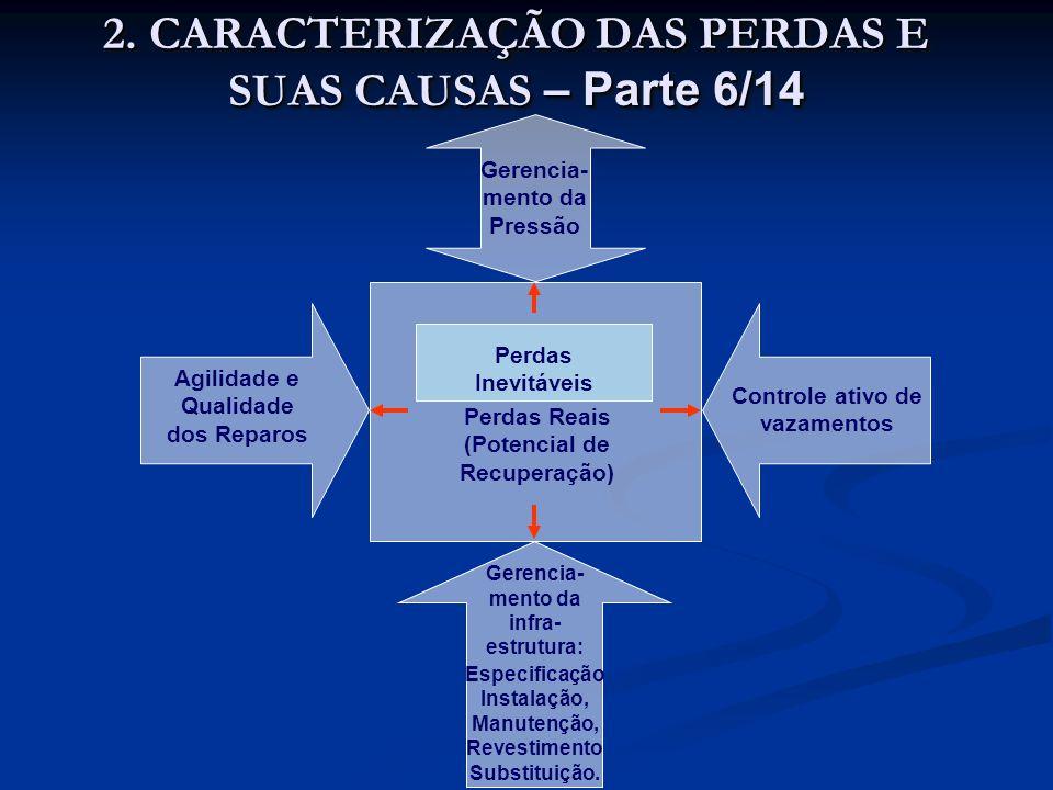 2. CARACTERIZAÇÃO DAS PERDAS E SUAS CAUSAS – Parte 6/14 Controle ativo de vazamentos Agilidade e Qualidade dos Reparos Gerencia- mento da Pressão Gere