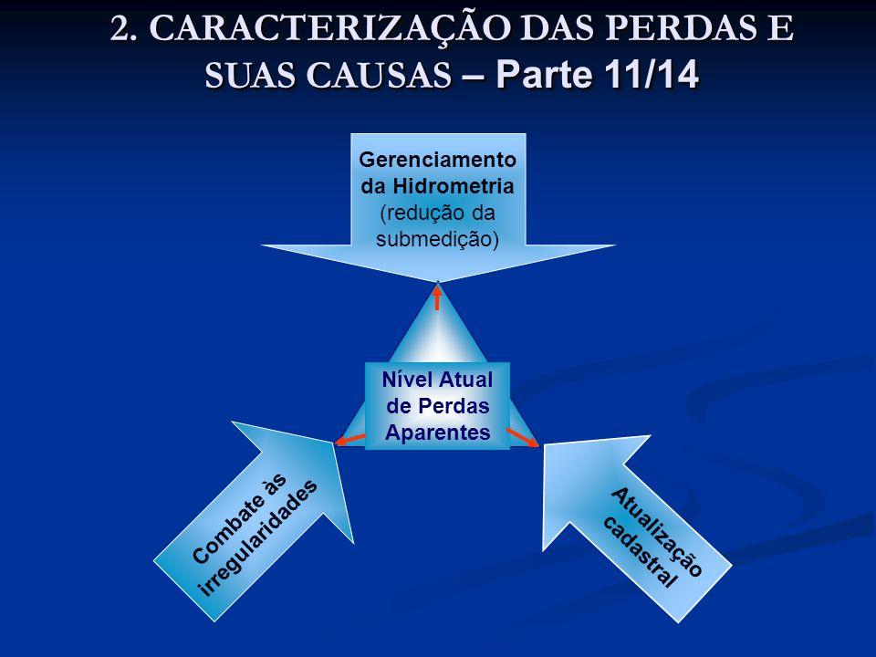 Gerenciamento da Hidrometria (redução da submedição) Combate às irregularidades Atualização cadastral Nível Atual de Perdas Aparentes 2. CARACTERIZAÇÃ