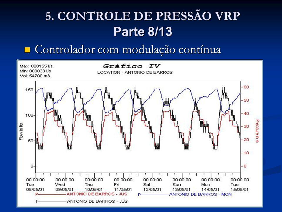 5. CONTROLE DE PRESSÃO VRP Parte 8/13 5. CONTROLE DE PRESSÃO VRP Parte 8/13 Controlador com modulação contínua Controlador com modulação contínua