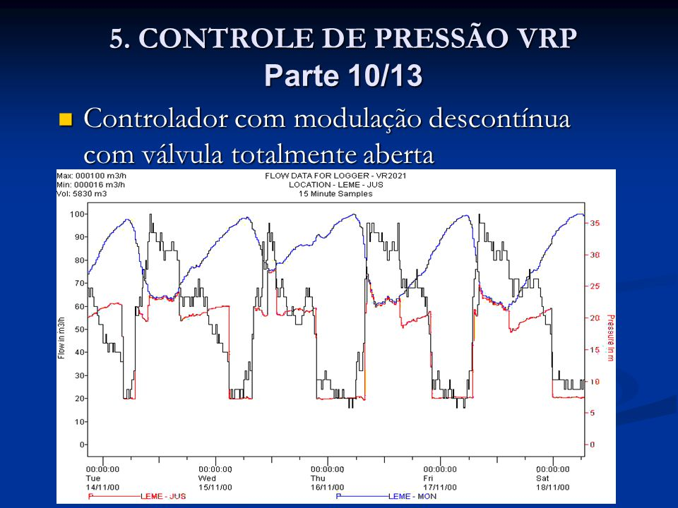 5. CONTROLE DE PRESSÃO VRP Parte 10/13 5. CONTROLE DE PRESSÃO VRP Parte 10/13 Controlador com modulação descontínua com válvula totalmente aberta Cont