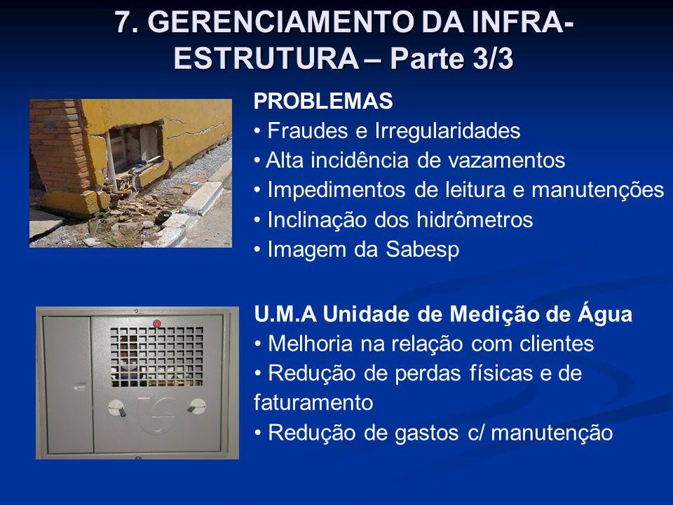 PROBLEMAS Fraudes e Irregularidades Alta incidência de vazamentos Impedimentos de leitura e manutenções Inclinação dos hidrômetros Imagem da Sabesp U.