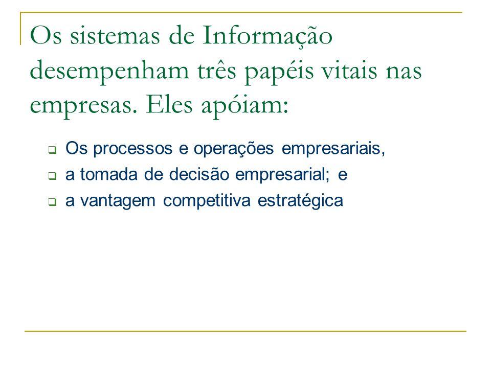  Os processos e operações empresariais,  a tomada de decisão empresarial; e  a vantagem competitiva estratégica Os sistemas de Informação desempenham três papéis vitais nas empresas.