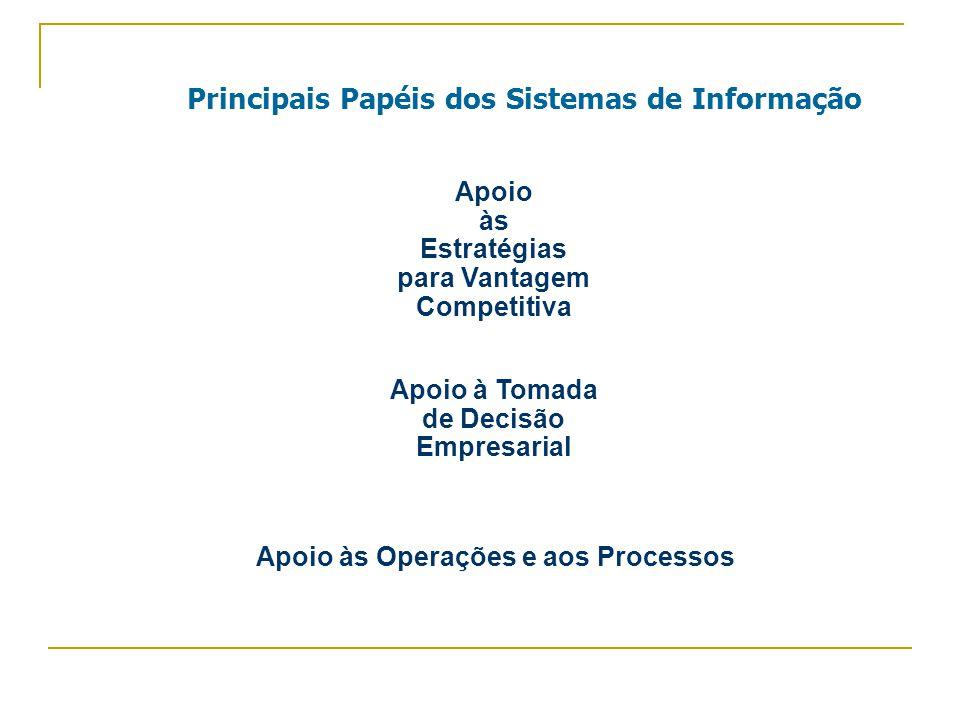 Principais Papéis dos Sistemas de Informação Apoio às Estratégias para Vantagem Competitiva Apoio à Tomada de Decisão Empresarial Apoio às Operações e aos Processos