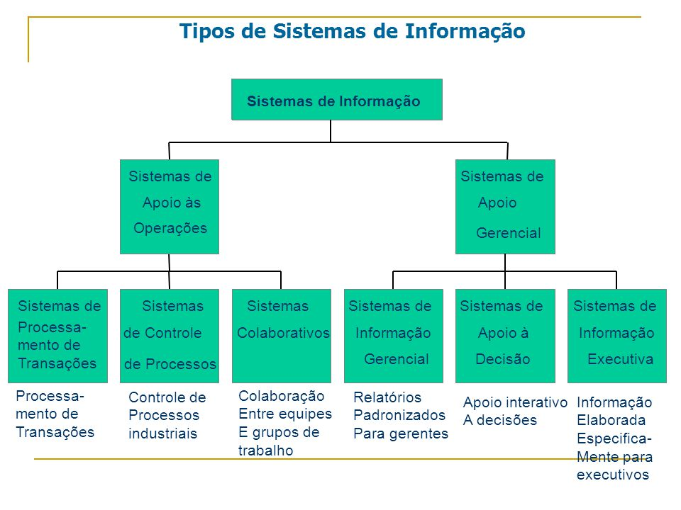 Colaboração Entre equipes E grupos de trabalho Sistemas de Processa- mento de Transações Tipos de Sistemas de Informação Sistemas de Controle de Processos Sistemas Colaborativos Sistemas de Apoio às Operações Sistemas de Informação Gerencial Sistemas de Apoio à Decisão Sistemas de Informação Executiva Sistemas de Apoio Gerencial Sistemas de Informação Processa- mento de Transações Controle de Processos industriais Relatórios Padronizados Para gerentes Apoio interativo A decisões Informação Elaborada Especifica- Mente para executivos