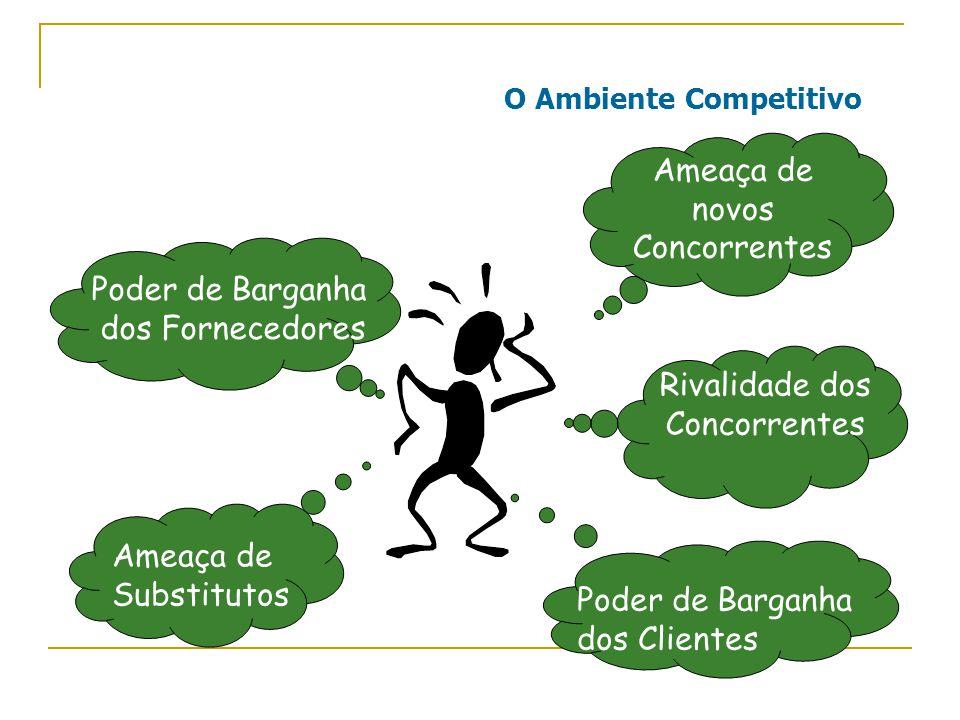 O Ambiente Competitivo Ameaça de novos Concorrentes Rivalidade dos Concorrentes Poder de Barganha dos Clientes Poder de Barganha dos Fornecedores Ameaça de Substitutos