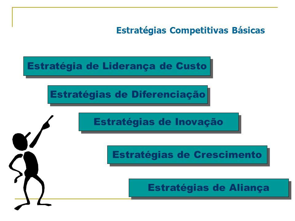 Estratégias Competitivas Básicas Estratégias de Diferenciação Estratégias de Inovação Estratégias de Crescimento Estratégias de Aliança Estratégia de Liderança de Custo