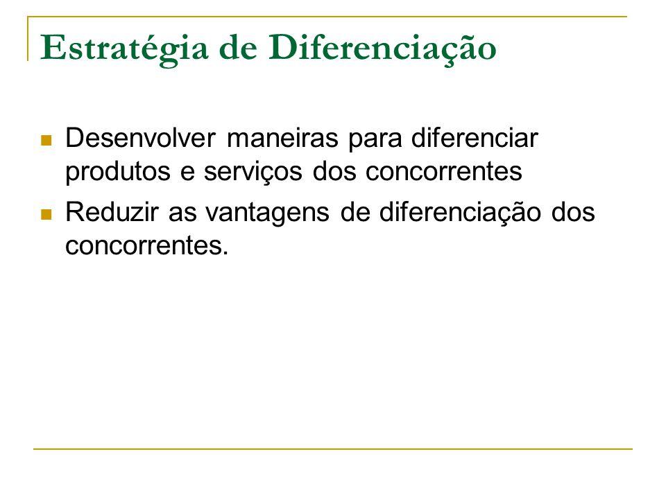 Estratégia de Diferenciação Desenvolver maneiras para diferenciar produtos e serviços dos concorrentes Reduzir as vantagens de diferenciação dos concorrentes.