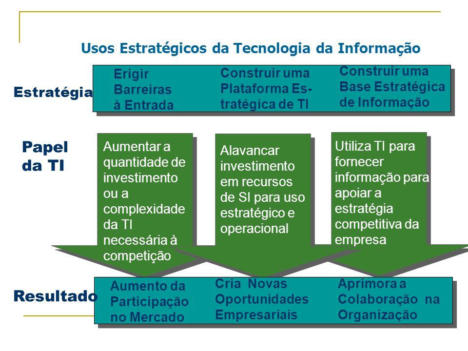 Erigir Barreiras à Entrada Construir uma Plataforma Es- tratégica de TI Construir uma Base Estratégica de Informação Aumentar a quantidade de investimento ou a complexidade da TI necessária à competição Utiliza TI para fornecer informação para apoiar a estratégia competitiva da empresa Alavancar investimento em recursos de SI para uso estratégico e operacional Aumento da Participação no Mercado Cria Novas Oportunidades Empresariais Aprimora a Colaboração na Organização Estratégia Papel da TI Resultado Usos Estratégicos da Tecnologia da Informação