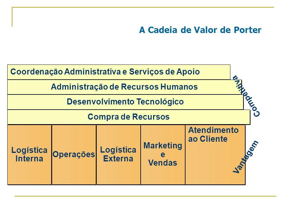 A Cadeia de Valor de Porter Coordenação Administrativa e Serviços de Apoio Administração de Recursos Humanos Desenvolvimento Tecnológico Compra de Recursos Logística Interna Logística Interna Operações Logística Externa Logística Externa Marketing e Vendas Marketing e Vendas Atendimento ao Cliente Atendimento ao Cliente Vantagem Competitiva